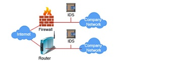 Security Monitoring (IDS-IPS)