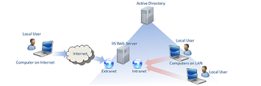 User Access Management <br> (Active Directory)