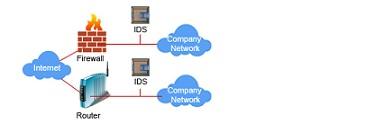 Monitorizare securitate (IDS-IPS)