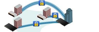 Servicii retele virtuale private