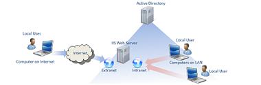 Gestionare acces utilizatori <br> (Active Directory)